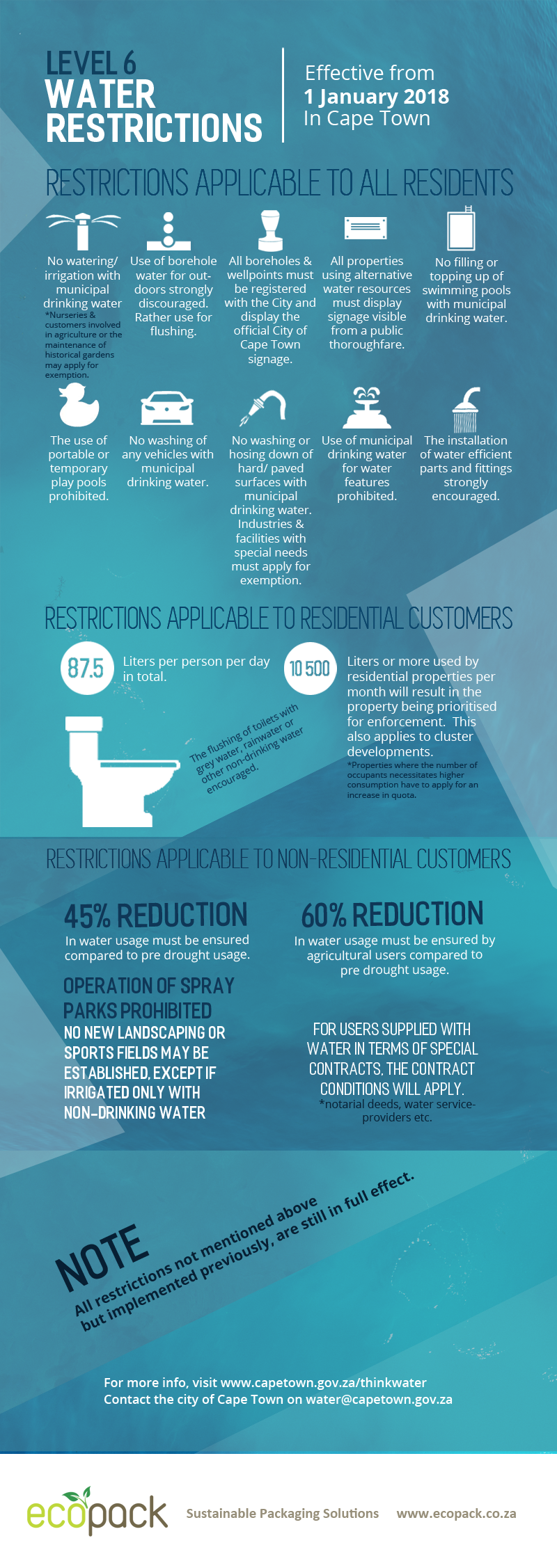 Level 6 restrictions - InfoGraphic - EcoPack - South Africa