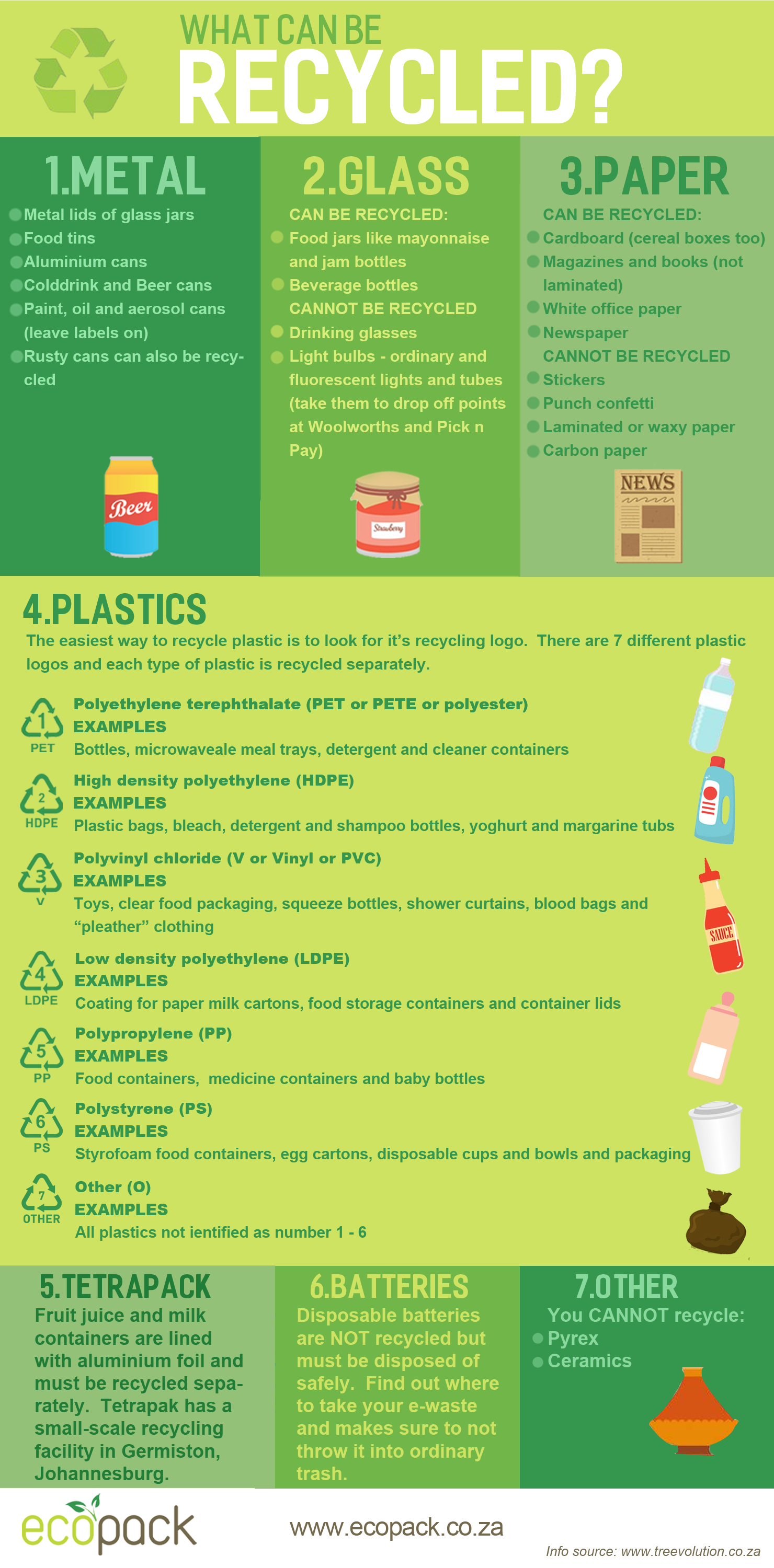 Ultimate Recycling Guide - EcoPack - South Africa